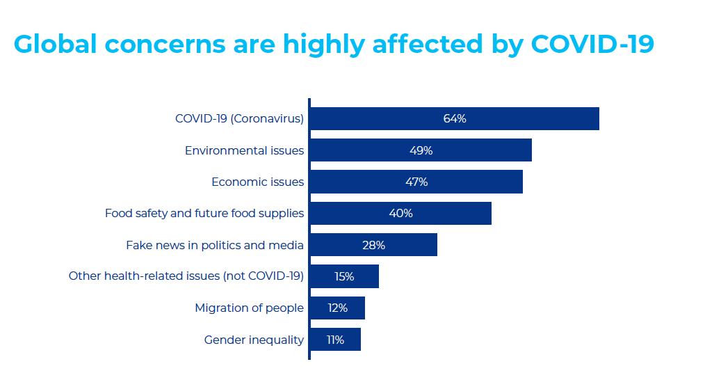 Covid, seguridad alimentaria y medio ambiente lideran las preocupaciones de los consumidores