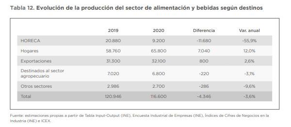 El covid-19 hace caer la producción de la industria alimentaria