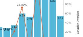 La inversión en hoteles se reduce un 40% en 2020