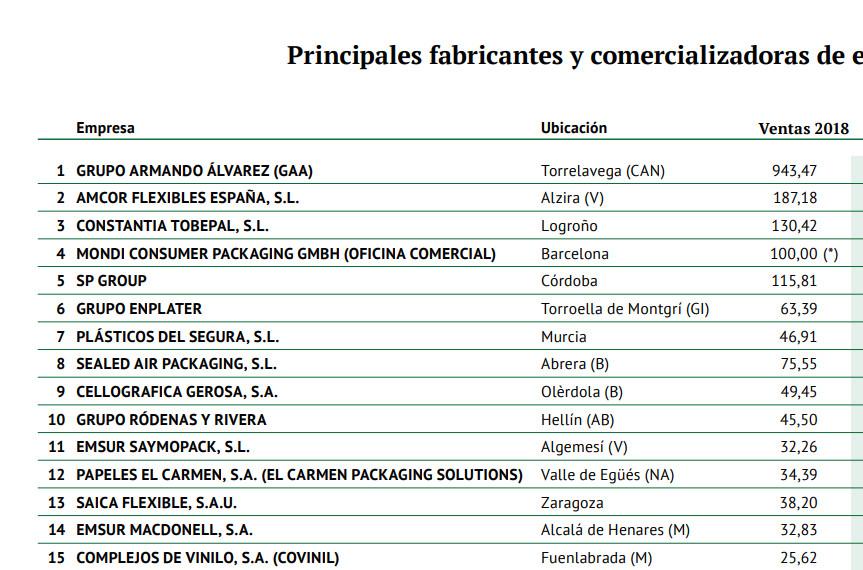 Principales fabricantes de embalaje flexible en España según su cifra de facturación