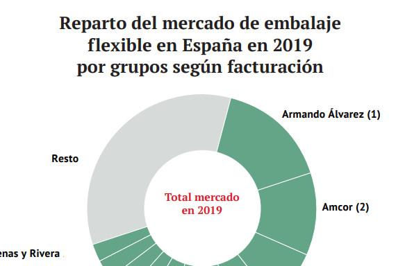 Reparto del mercado de embalaje flexible en España en 2019