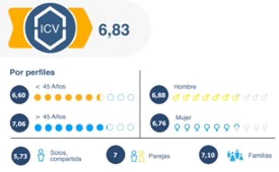 Los españoles puntúan con un 6,8 la calidad de vida en sus viviendas