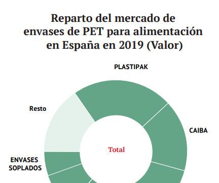 Reparto del mercado de envases de PET para alimentación en España en 2019 (Valor)