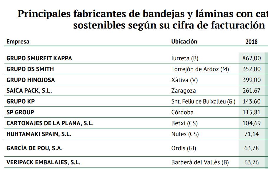 Principales fabricantes de bandejas y láminas con catálogo de productos sostenibles según su cifra de facturación (en M€)