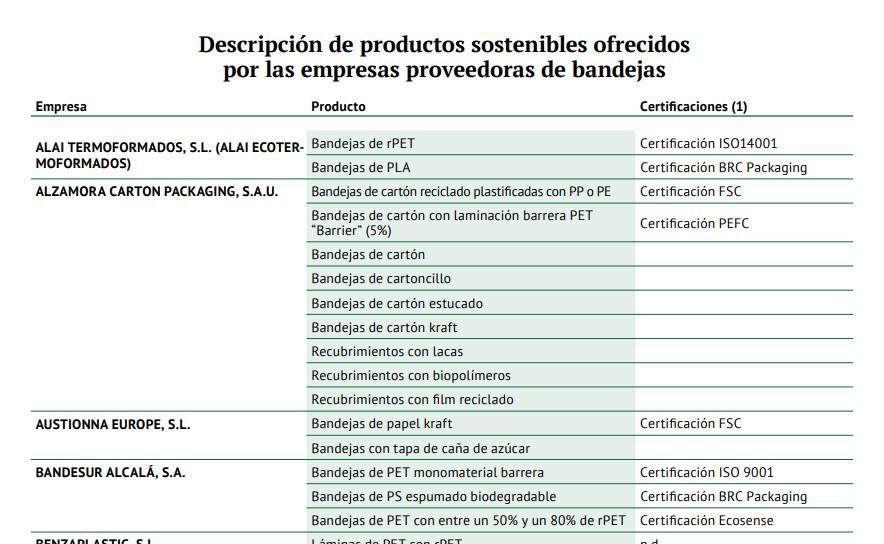 Descripción de productos sostenibles ofrecidos por las empresas proveedoras de bandejas