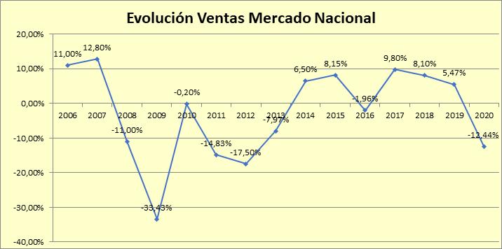 Las ventas de material eléctrico en España caen un 12% en 2020