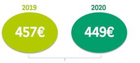 El 55% de los españoles afirma haber gastado menos estas navidades