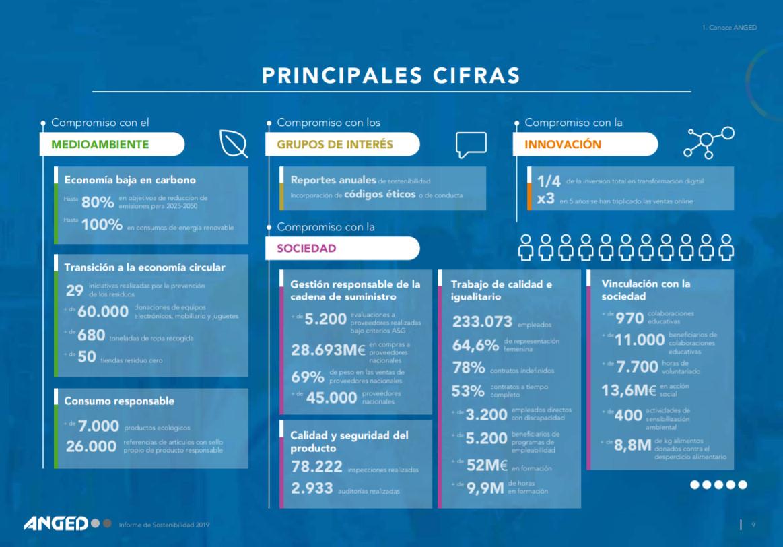 La gran distribución alinea sus criterios de sostenibilidad