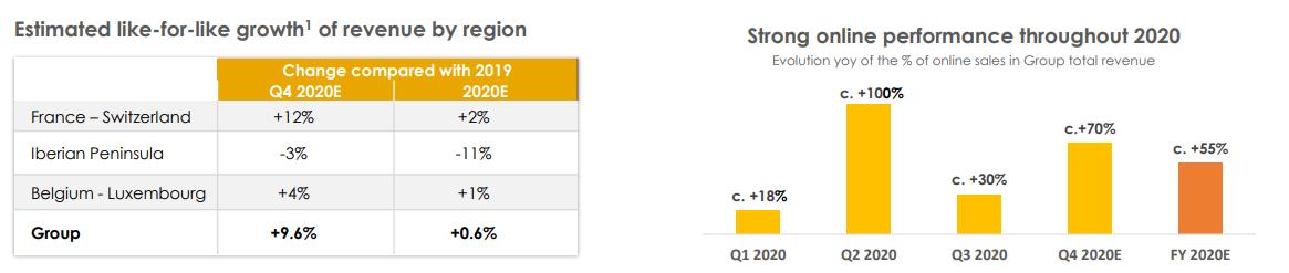 Fnac Darty facturó un 0,6% más en 2020