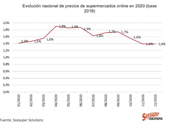 Los precios en los supermercados online suben un 1,4% en 2020