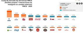 Las marcas de Gran Consumo elevan un 18% las interacciones en un año de elevado consumo digital