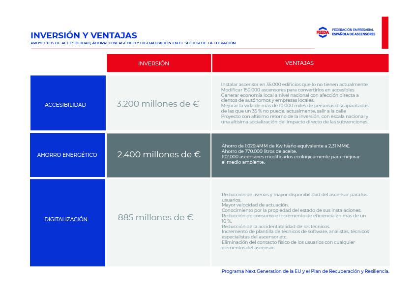El sector de elevación presenta tres proyectos para los fondos europeos Next Generation
