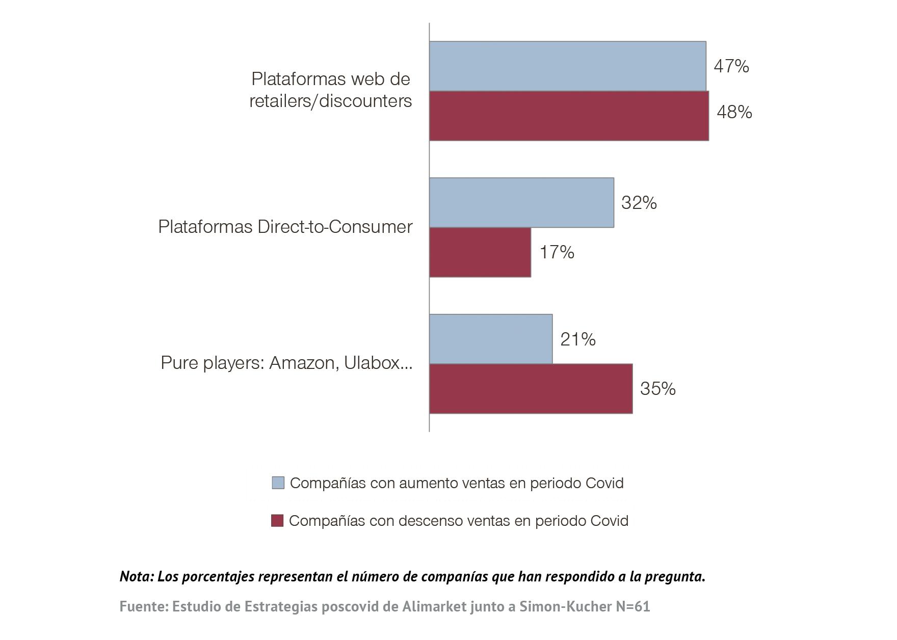 ¿Quién capitalizará el crecimiento del canal online?