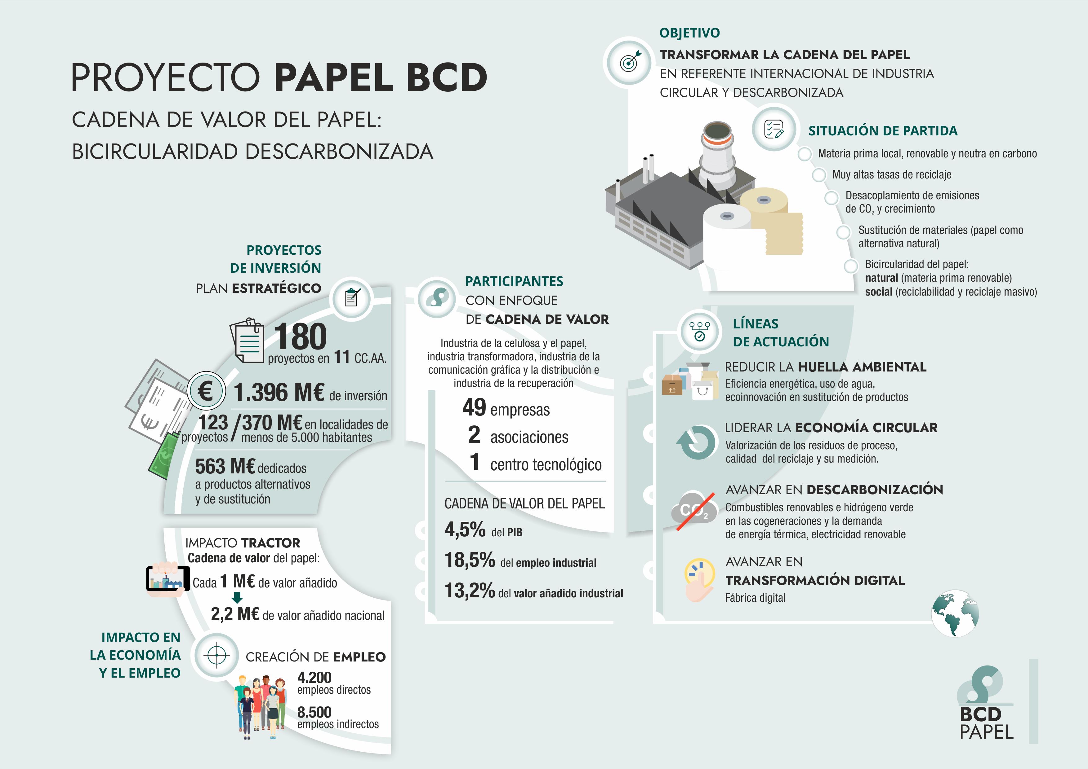 La industria de papel y cartón opta a 1.400 M de los fondos Next Generation