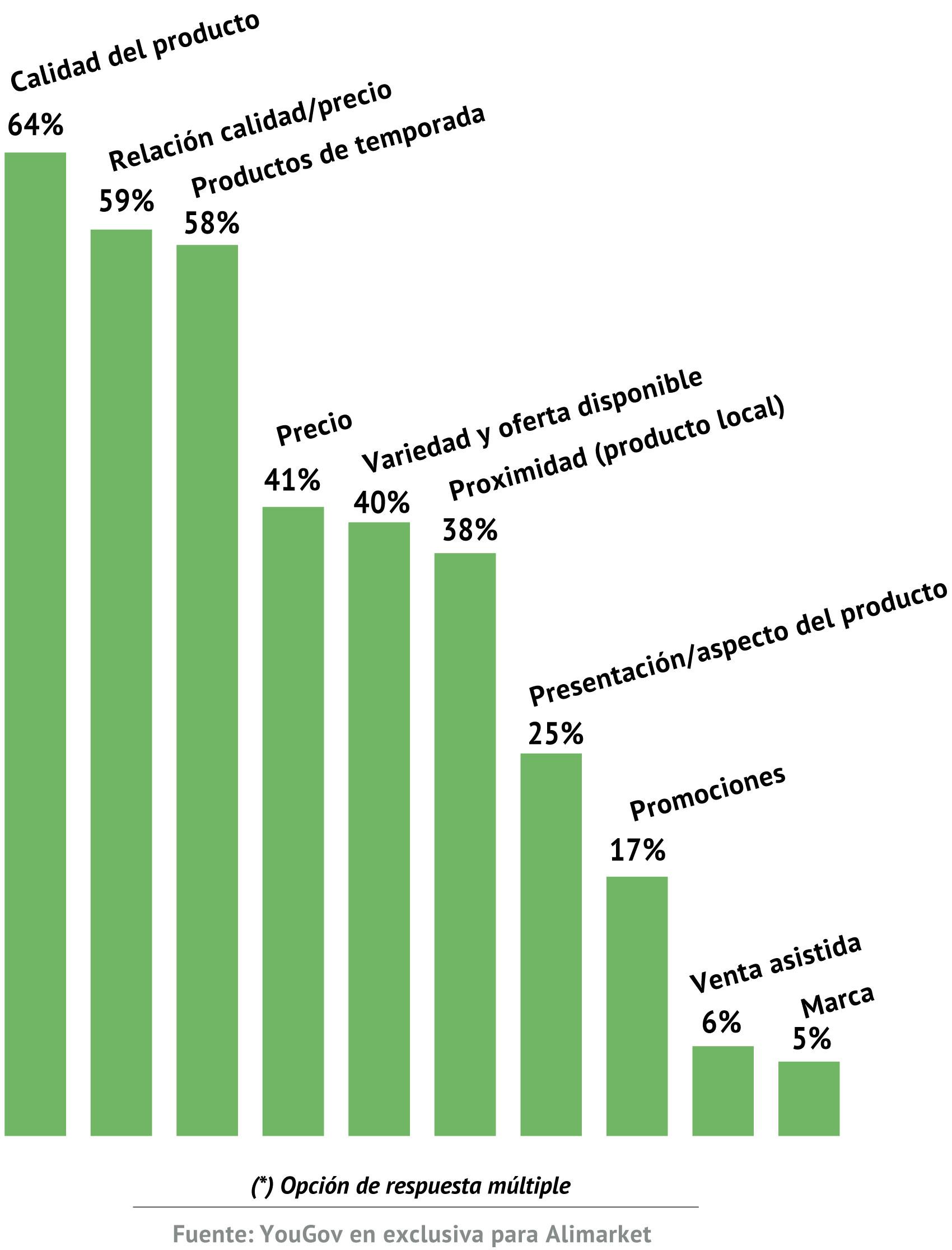 ¿Qué factores considera más relevantes en su decisión de compra de frutas y hortalizas?