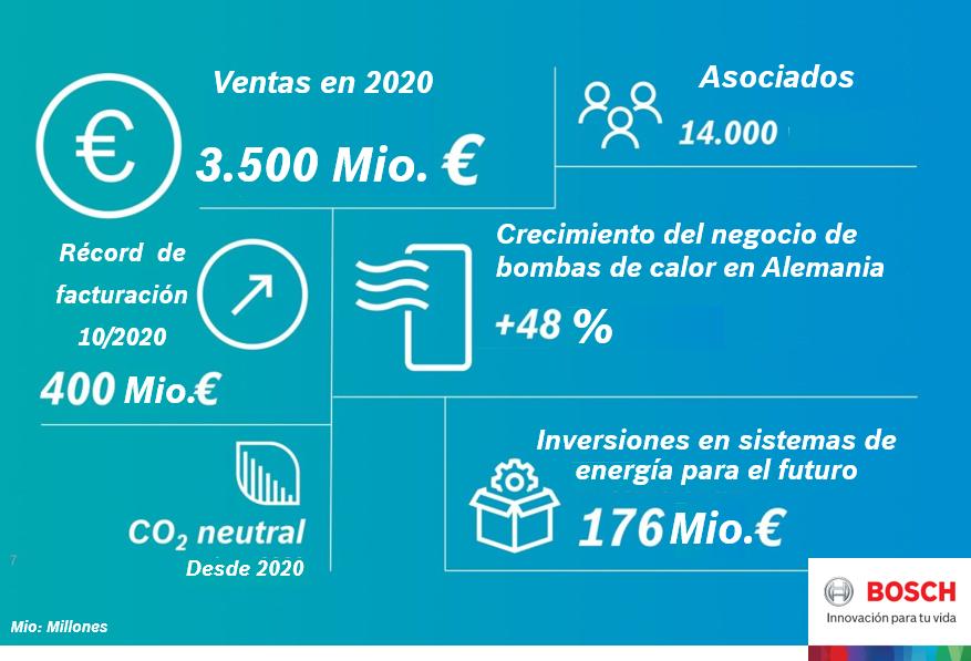 Bosch Termotecnia creció un 1% durante el pasado 2020