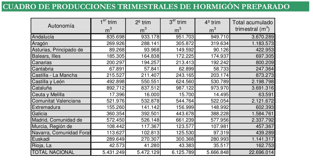 La producción de hormigón preparado en España cayó un 8% en 2020