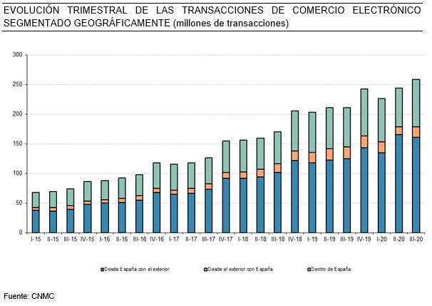 El comercio electrónico supera en España los 12.800 M€ en el tercer trimestre de 2020
