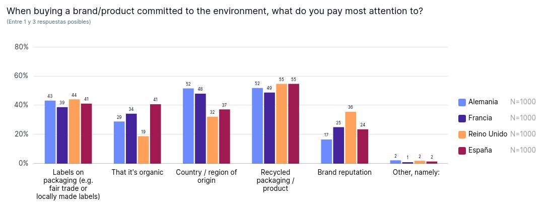 Criterios a la hora de comprar un producto cuidadoso con el medio ambiente