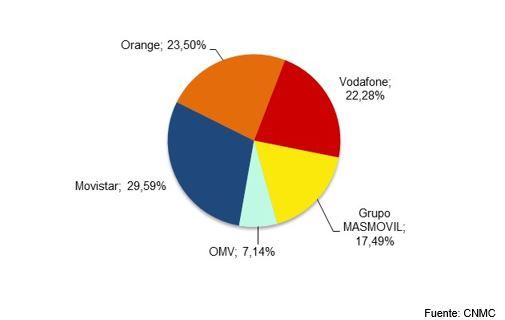 Las líneas de fibra óptica alcanzan los 11,7 M en España en febrero de 2021