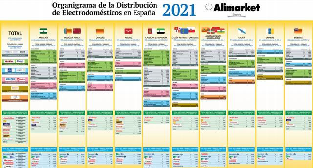 Informe 2021 del sector de Distribución minorista de Electrodomésticos por superficie en España