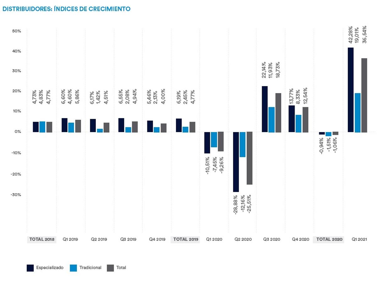 La distribución de ferretería y bricolaje sube un 36,5% en el primer trimestre