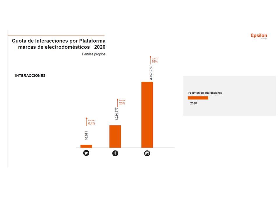 Las marcas de mayor relevancia en redes sociales fueron Thermomix, MyCook, Rowenta, LG y Beko