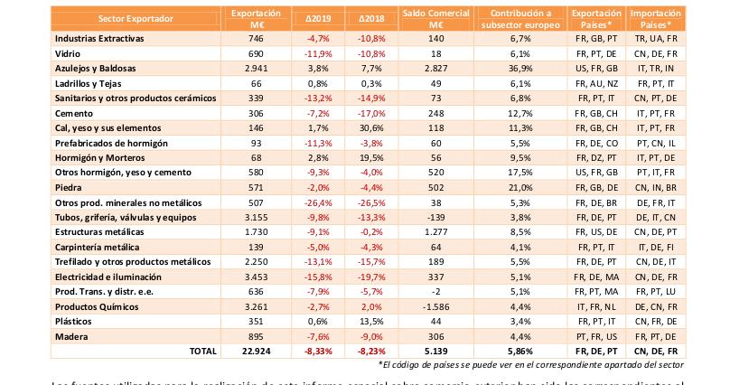 Las exportaciones de productos y materiales de construcción caen un 8% en 2020
