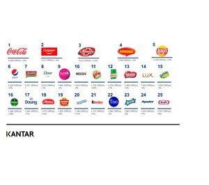 Las marcas de higiene y de alimentos de conveniencia, las más beneficiadas por la pandemia