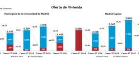 El stock de vivienda nueva se reduce un 40% en la Comunidad de Madrid