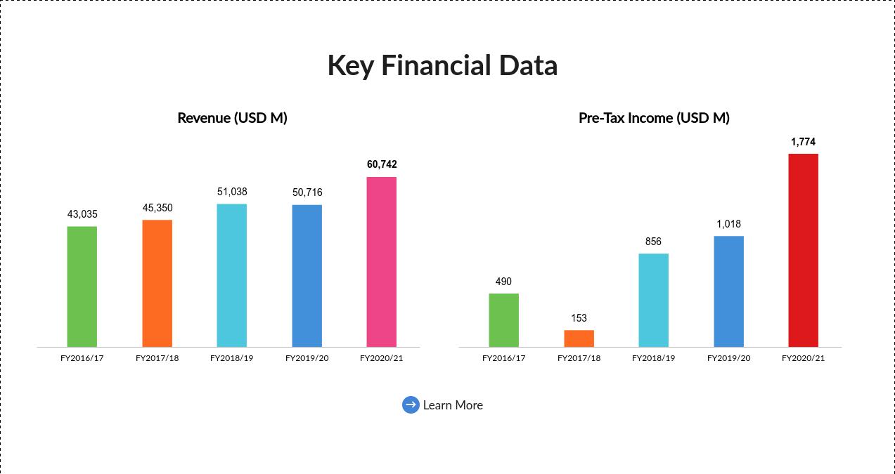 Lenovo supera los 60.000 M$ en su ejercicio 2020-21