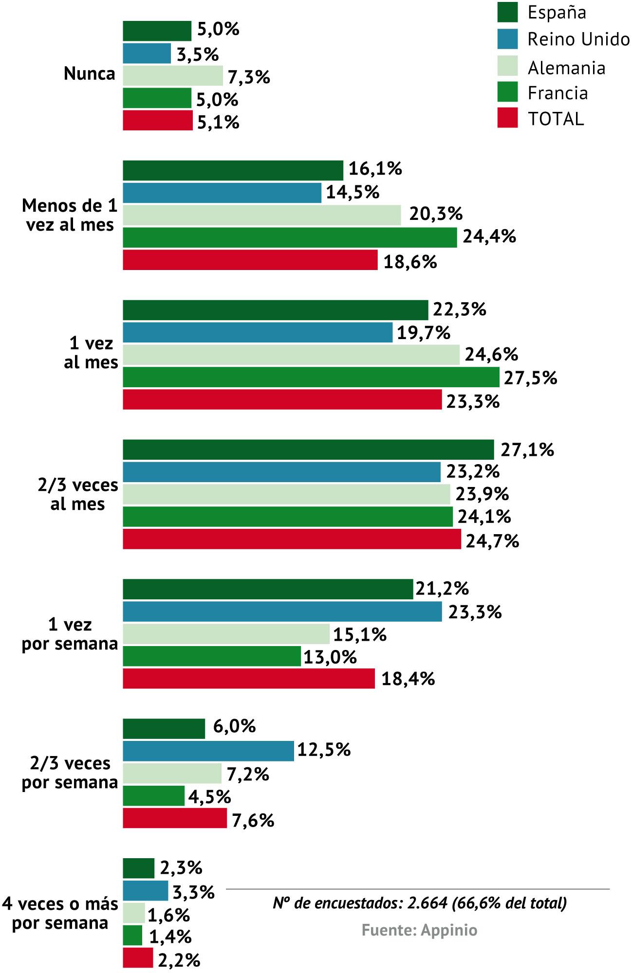 ¿Con qué frecuencia ha comprado alcohol en los últimos tres meses para usted o su hogar?