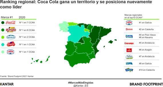 'Coca-Cola' repite como la marca más elegida y 'El Pozo' como la de mayor penetración en España