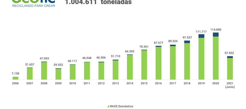 Ecotic supera el millón de toneladas de RAEEs gestionadas en su 15º aniversari