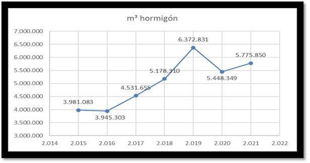 La producción de hormigón creció un 6% en el primer trimestre
