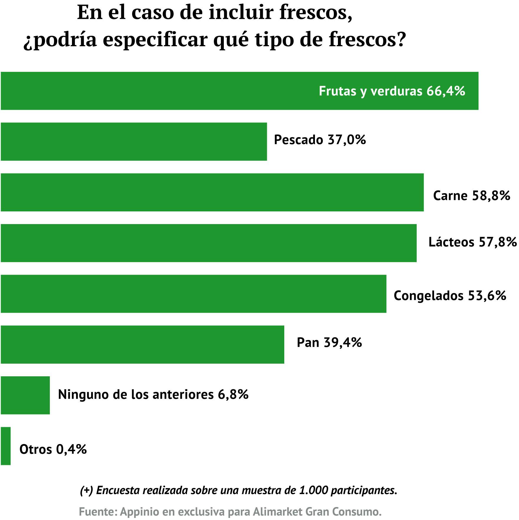 .../ Encuesta sobre comportamiento de compra online (+)