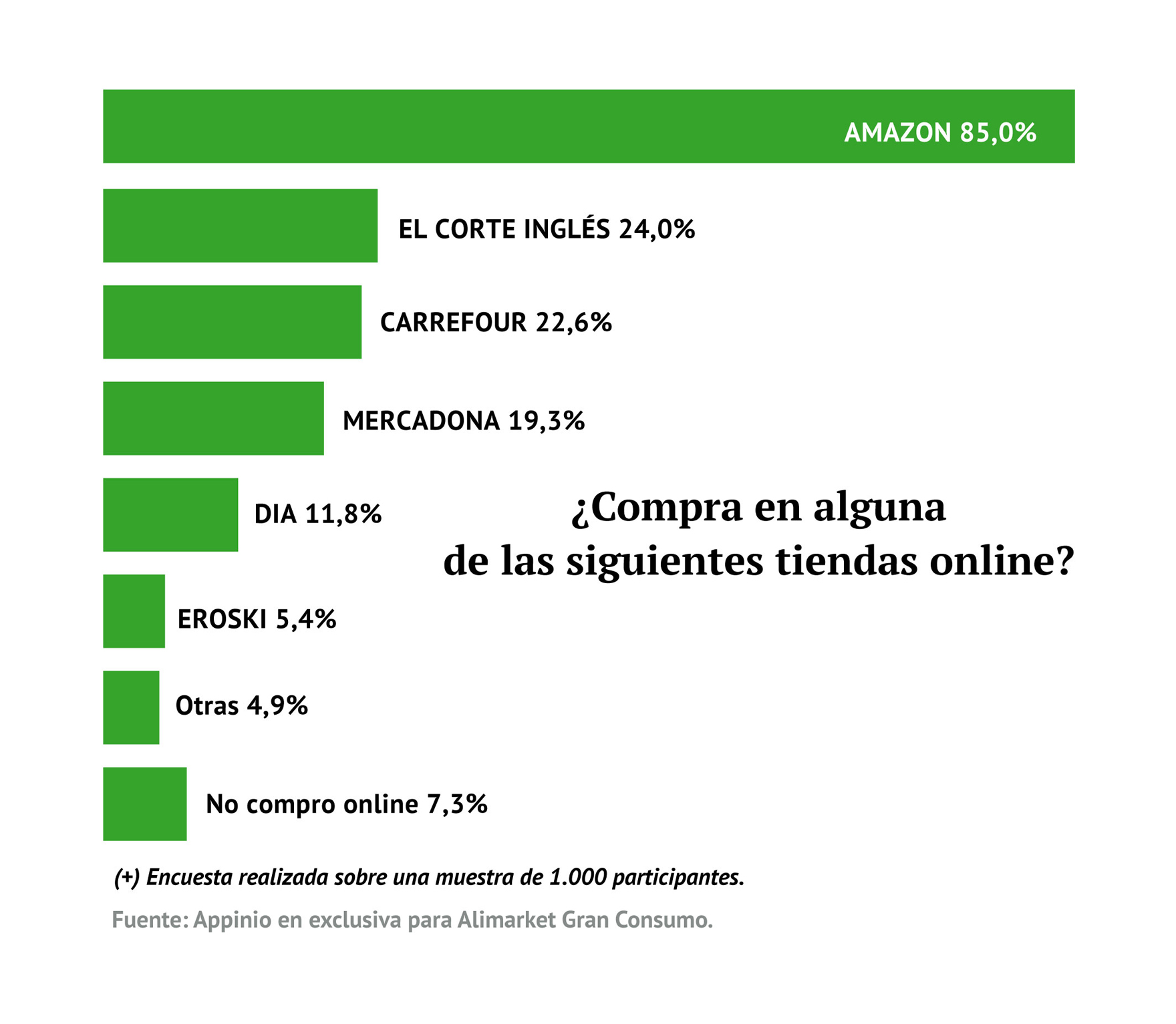 Encuesta sobre comportamiento de compra online (+)