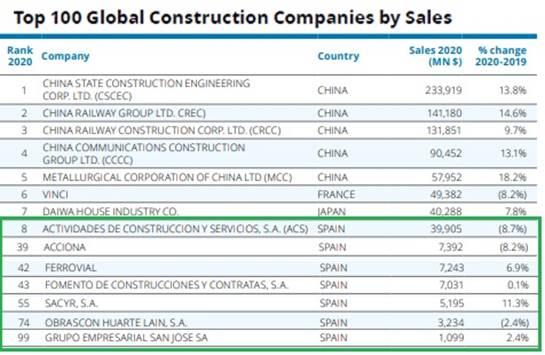 El sector de la construcción aumenta sus ingresos a nivel mundial en un 3,7% en 2020