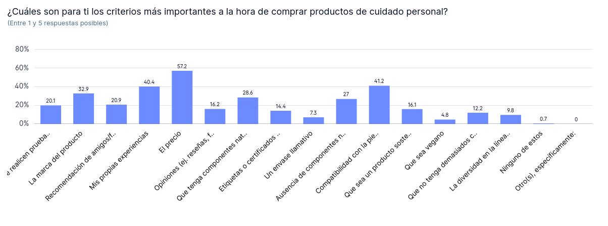 El precio y la experiencia, criterios decisivos en la compra de productos de cuidado personal
