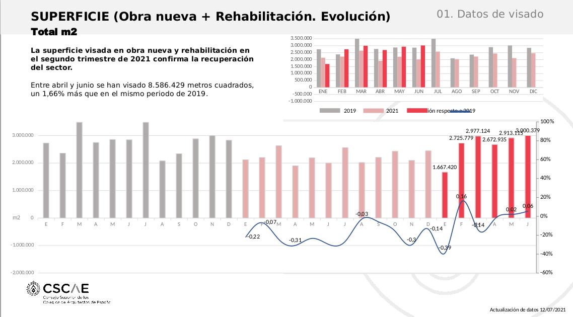 Los visados para rehabilitación de viviendas crecieron un 28,5% en el segundo trimestre