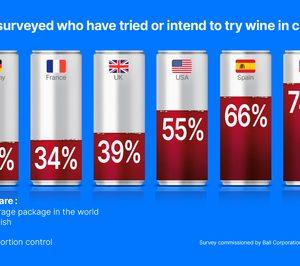 Los millennials españoles apuestan por el vino en lata