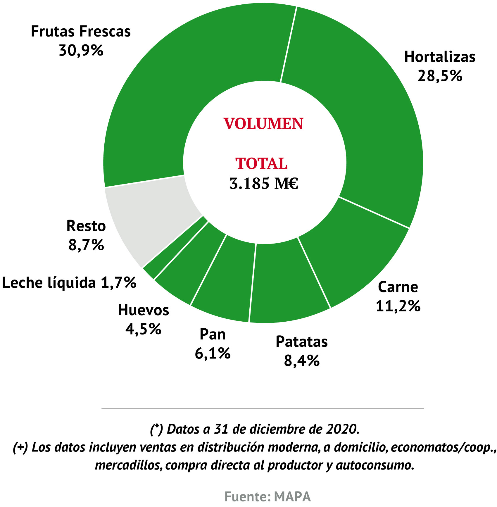 Participación de las diferentes categorías de ecológicos sobre el total del mercado ecológico (valor) (*) (+)