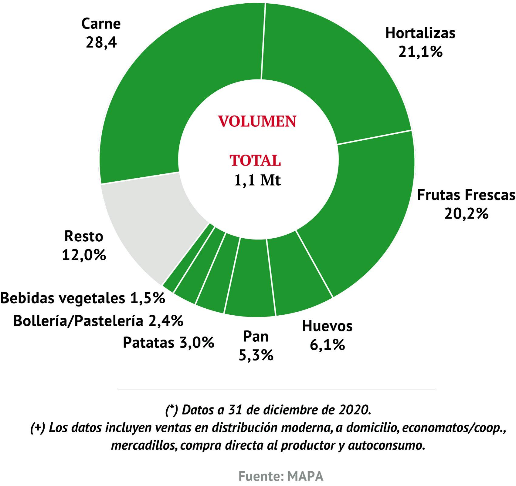 Participación de las diferentes categorías de ecológicos sobre el total del mercado ecológico (volumen) (*) (+)