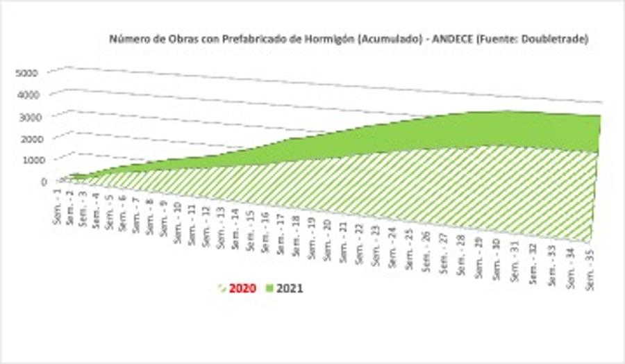 Las obras con prefabricados de hormigón aumentan un 37% hasta agosto