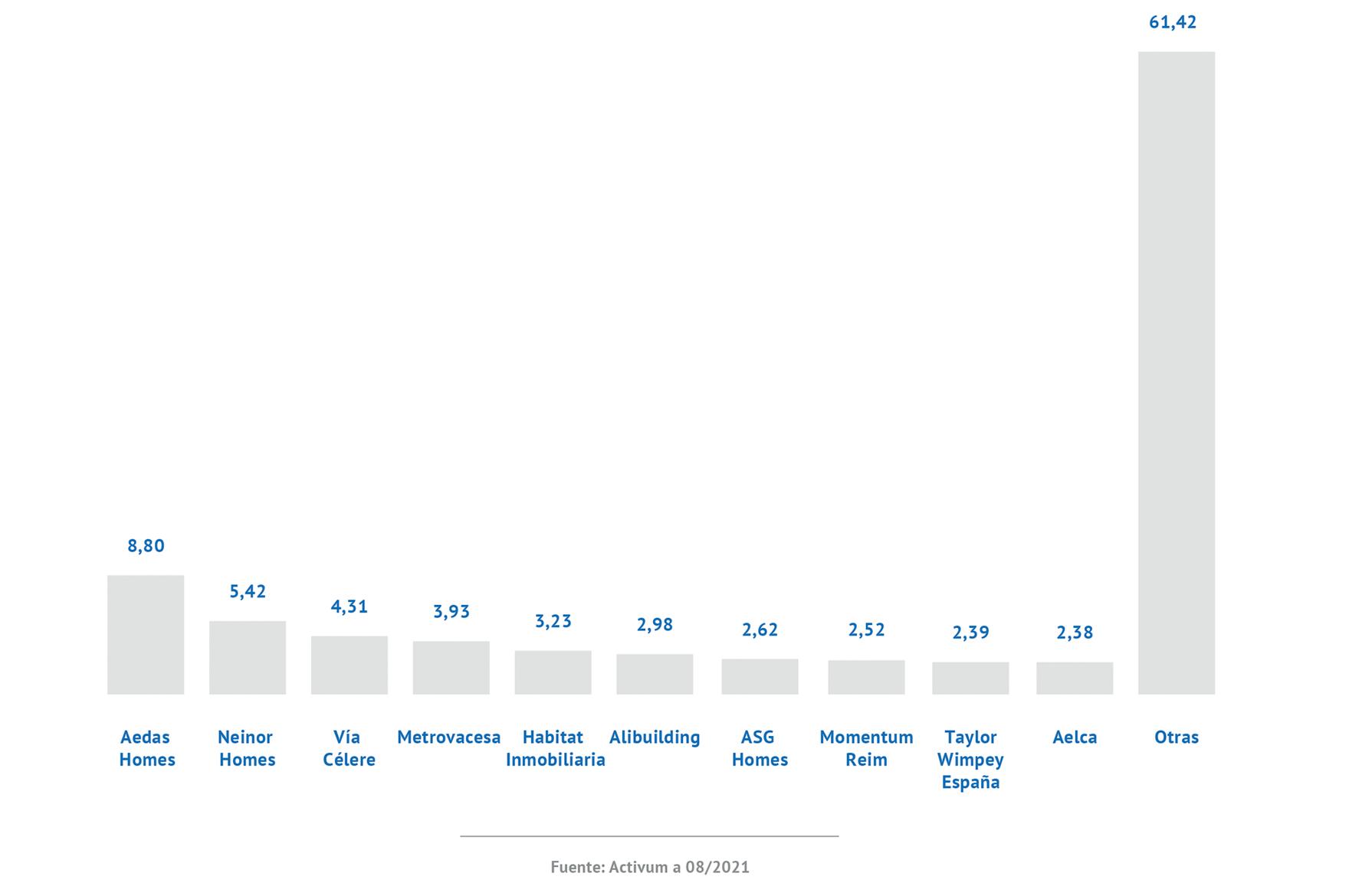 Principales promotoras de la Comunidad Valenciana por número de viviendas en desarrollo (cuota sobre el total)