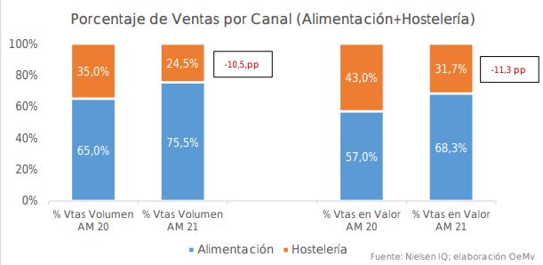 El consumo de vino en España muestra signos de recuperación