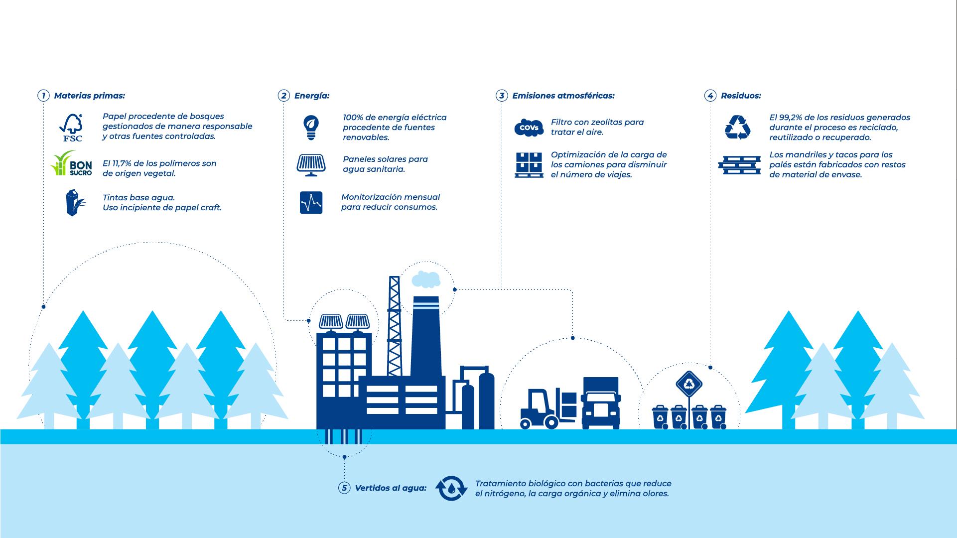 Tetra Pak impulsa las medidas de sostenibilidad y reduce un 19% sus emisiones
