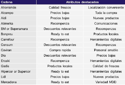 Mercadona se convierte en la absoluta favorita de los españoles, según el barómetro de dunnhumby