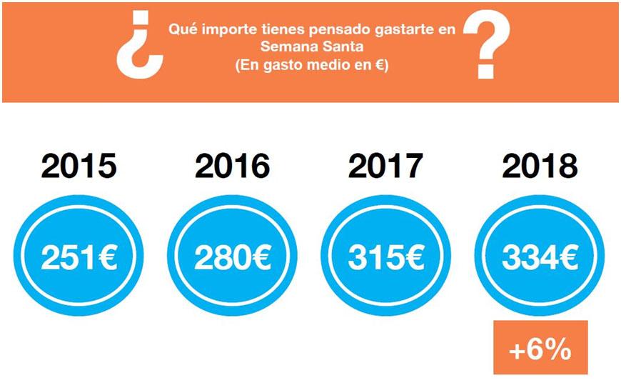 Los consumidores españoles gastarán 334 € en Semana Santa,